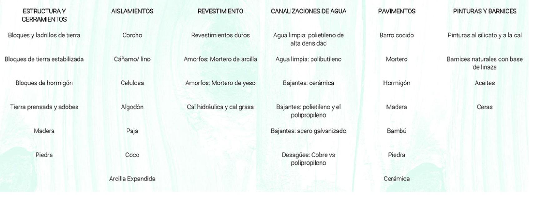 Infografía sobre materiales